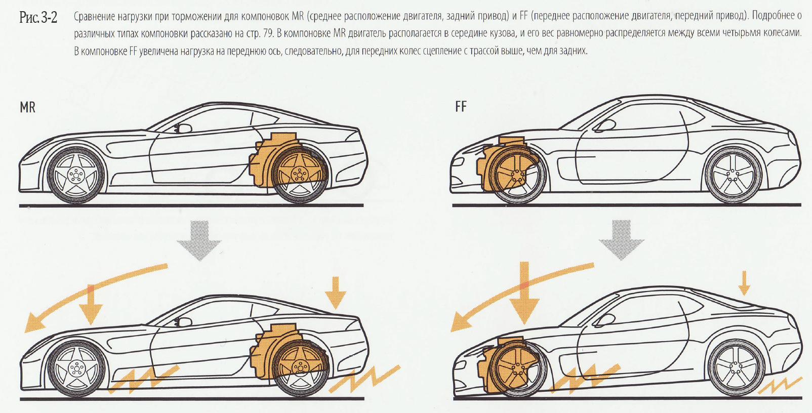 Схема перестановки колес на легковом авто