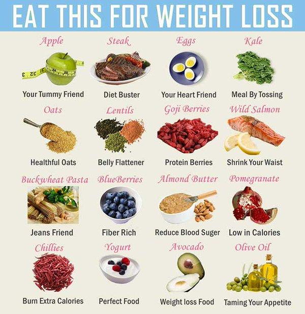 sample weight loss diet menu