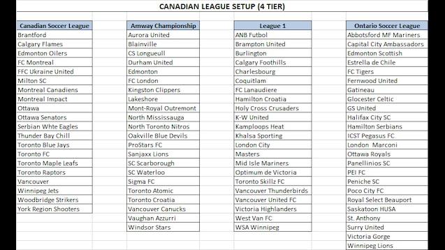 FM17 - USA   CANADA Fantasy League Split (7 Tier 4 Tier) - NHL   NBA   NFL    MLB 16b3d3060e0
