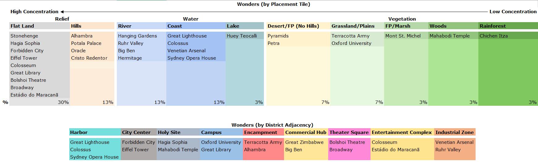 civ 6 city placement guide