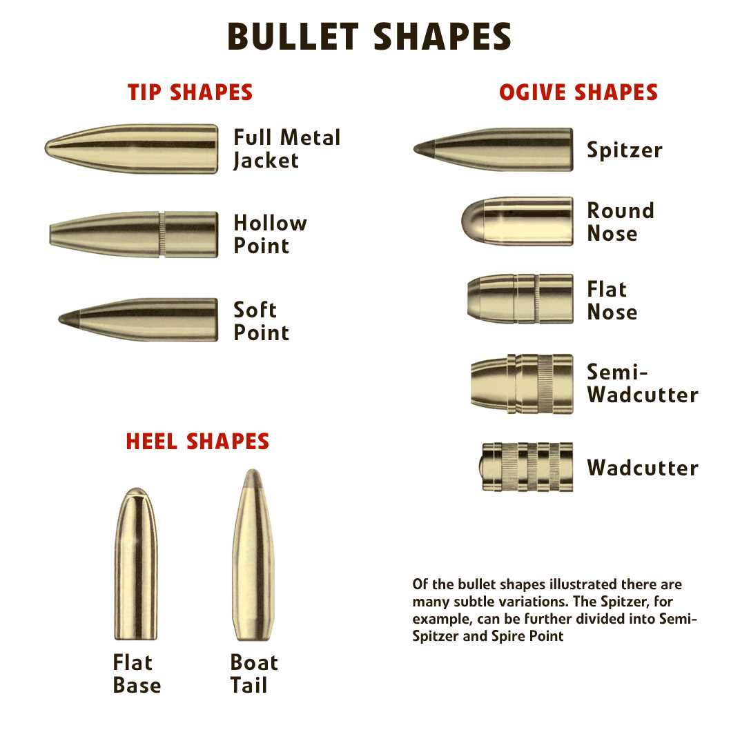 Steam Community :: Guide :: The vital importance of BULLETS