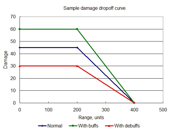 Damage drop-off for Mags M30
