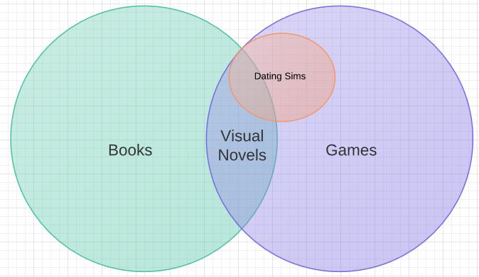 Dating visual novels