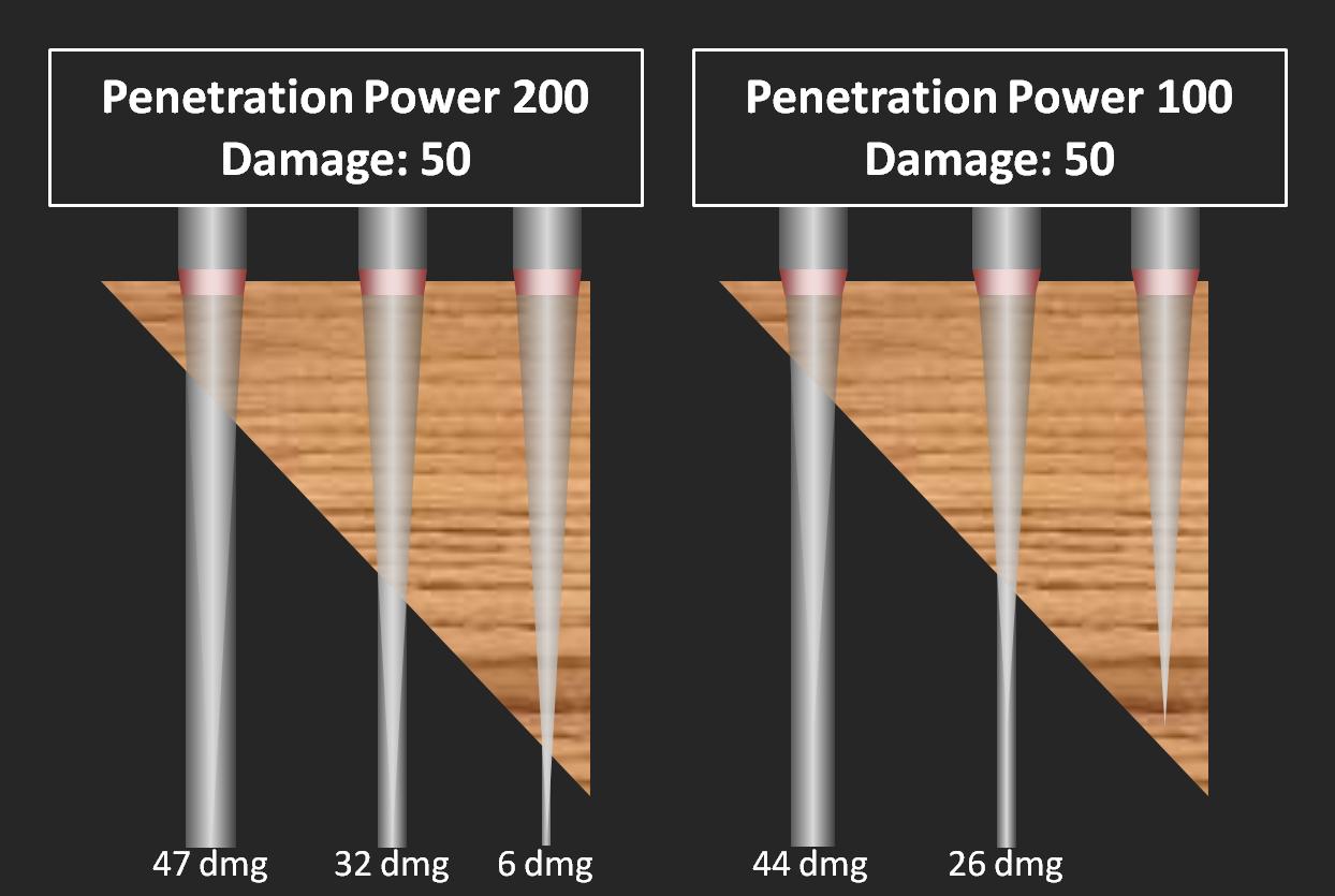 bullet penetration testing