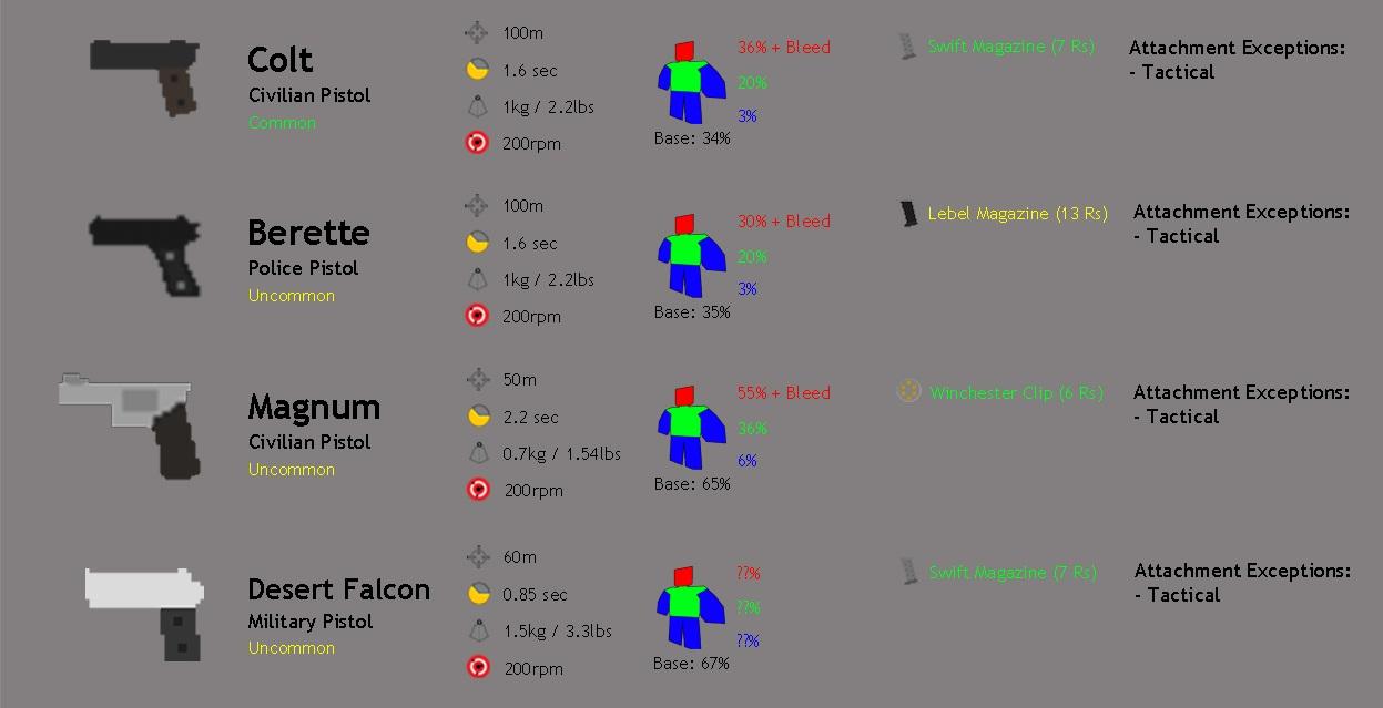 Steam Community Guide Unturned Gun Amp Ammunition 2 2