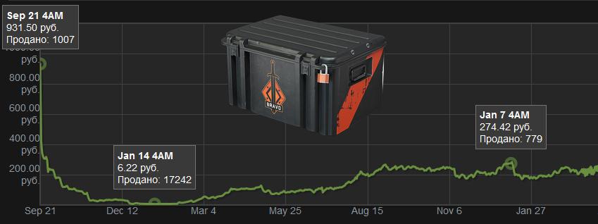 Самые дешевые ящики в cs go