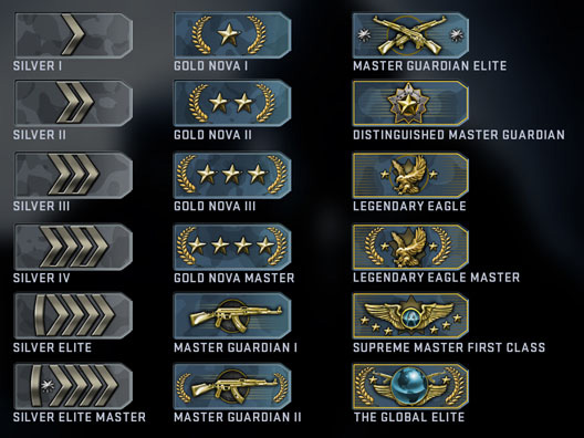Steam Community :: Guide :: CS:GO Competitive MM ranking ...