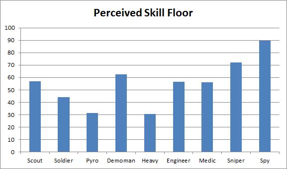 Skill Ceiling