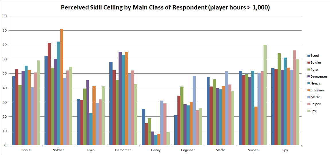 This Result Shows That Pyro Heavy And Sniper Mains All Attributed A Higher Skill Ceiling To The Spy Than Even Did