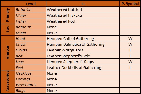 Steam Community :: Guide :: FF14: Gatherer Speed-Leveling
