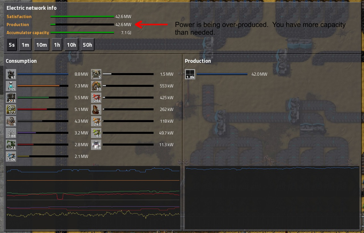 Steam Community Guide Factorio Observations Tips Tricks Circuit Well Also Go Over A Few And To Watch Out For There Is Too Much Power The Machines That Are Running On It This Not Generally Problem Since Engines Will Adjust Their Output Of