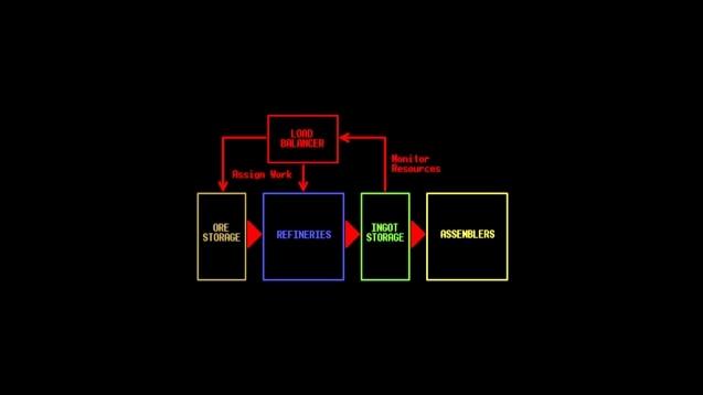 Steam Workshop :: 'Lean' Refinery Script v1 6