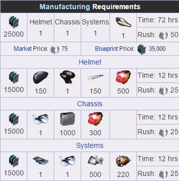 Steam Community Guide Warframe Parts Farming