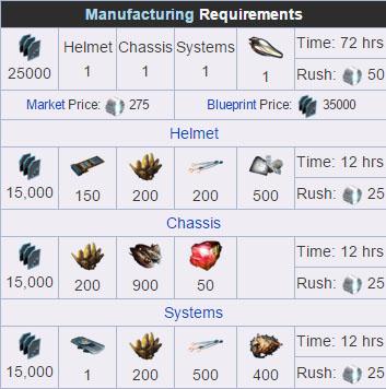 Steam Community :: Guide :: Warframe Parts Farming