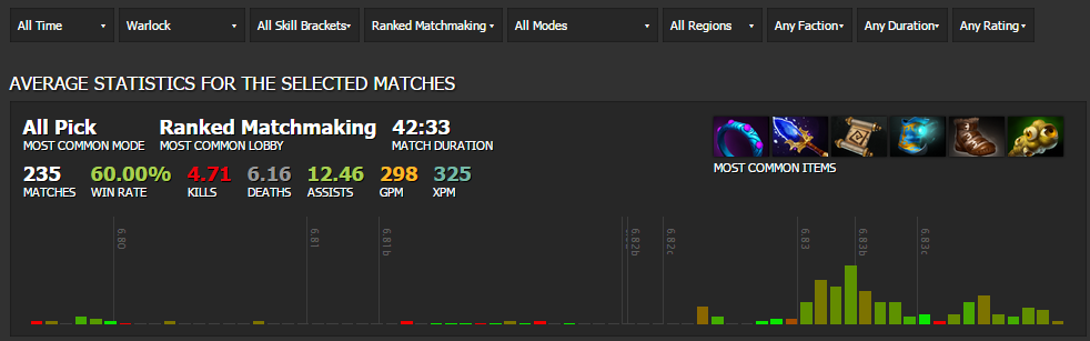 DOta 2 Matchmaking SUCKS Dota 2 General Discussions