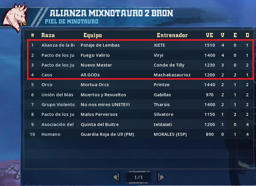 Liga Alianza Mixnotauro 2 - División Cuerno de Bronce / Jornada 5 - hasta el domingo 30 de junio 7FC3D1479853798179F6B4D416D85746E69703AF