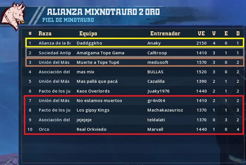 Liga Alianza Mixnotauro 3 - Inscripción abierta hasta inicio de competici - Página 2 C826737B8430E465BABD17F1C61B1B9AB82BD253