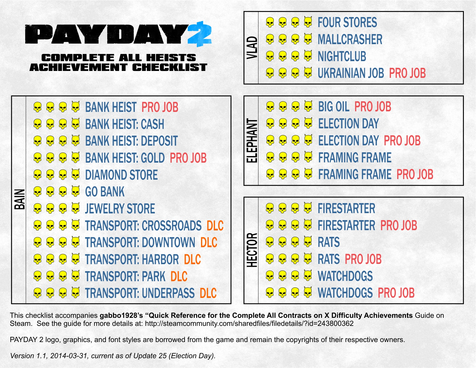 payday 2 difficulty masks checklist