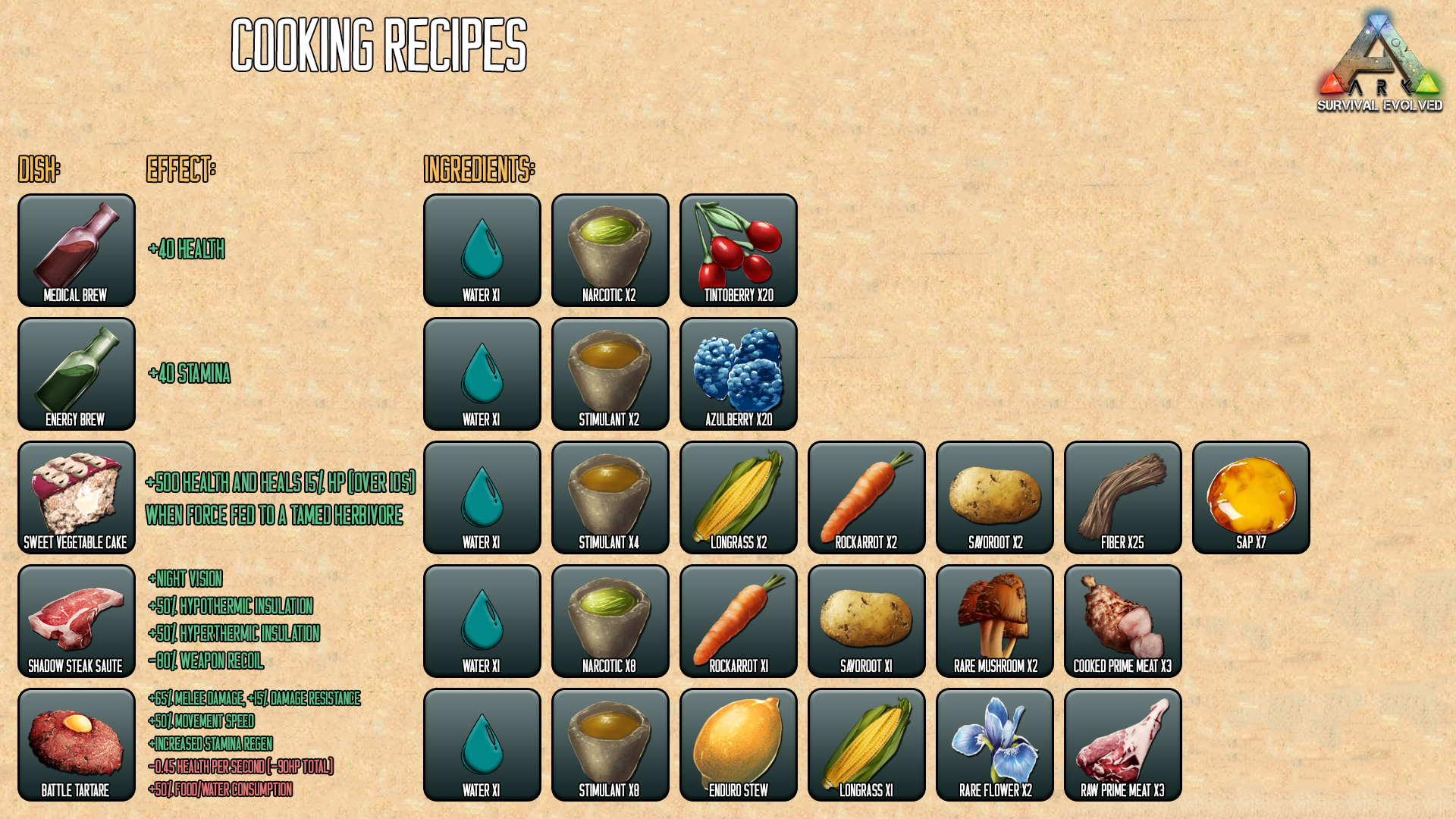 Steam community guide en ark graphical cheat sheets for cooking recipes forumfinder Images