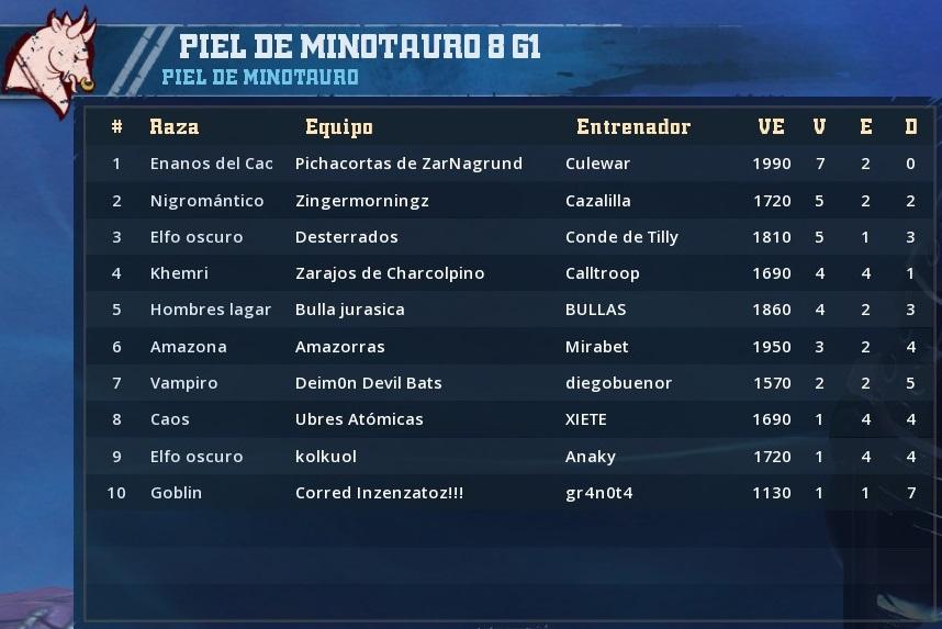Campeonato Piel de Minotauro 8 - Grupo 1 / Jornada 9 - hasta el domingo  de abril 21/4 0CF41591A53FA28831B82C6003B5CA9DEE94D00E