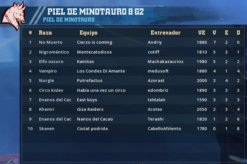 Campeonato Piel de Minotauro - Grupo 2 / Jornada 9 - hasta el domingo 21 de abril 069B0294D413A626DDBE2893753E17B07A0575F4