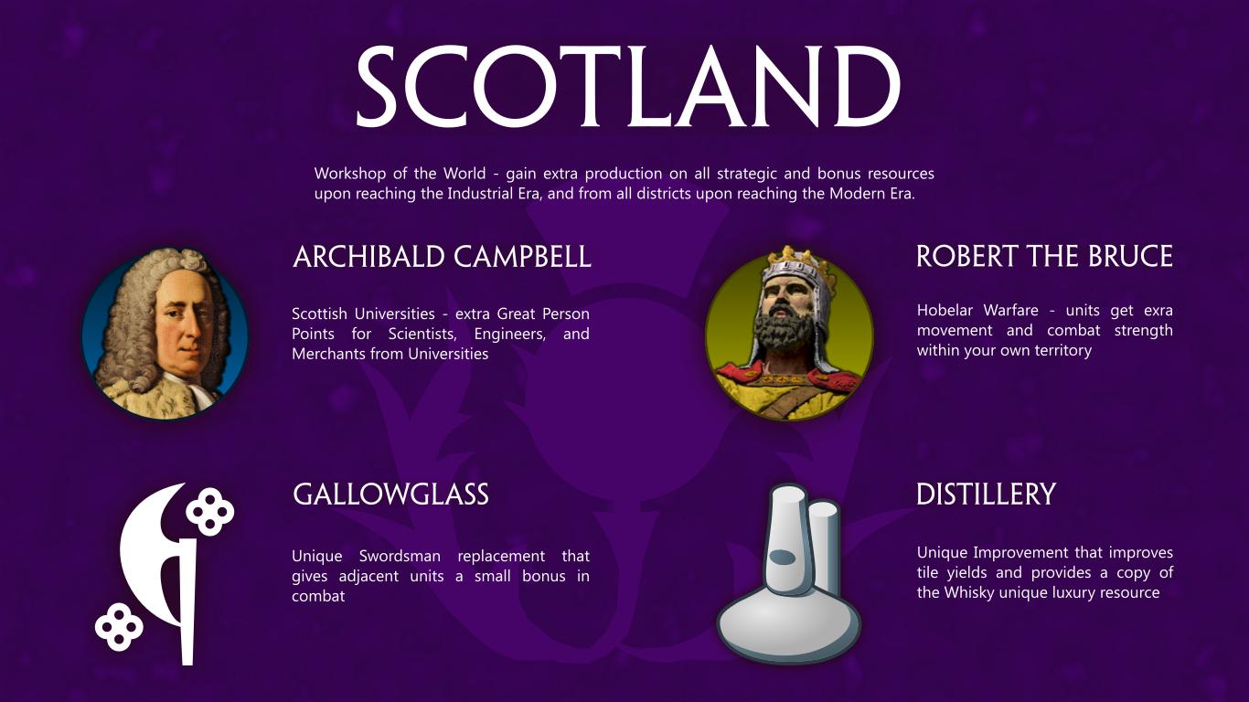 Steam Workshop :: Kingdom of Scotland by Skua