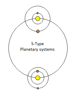Steam Community :: Guide :: Guide To Building Binary Star Systems