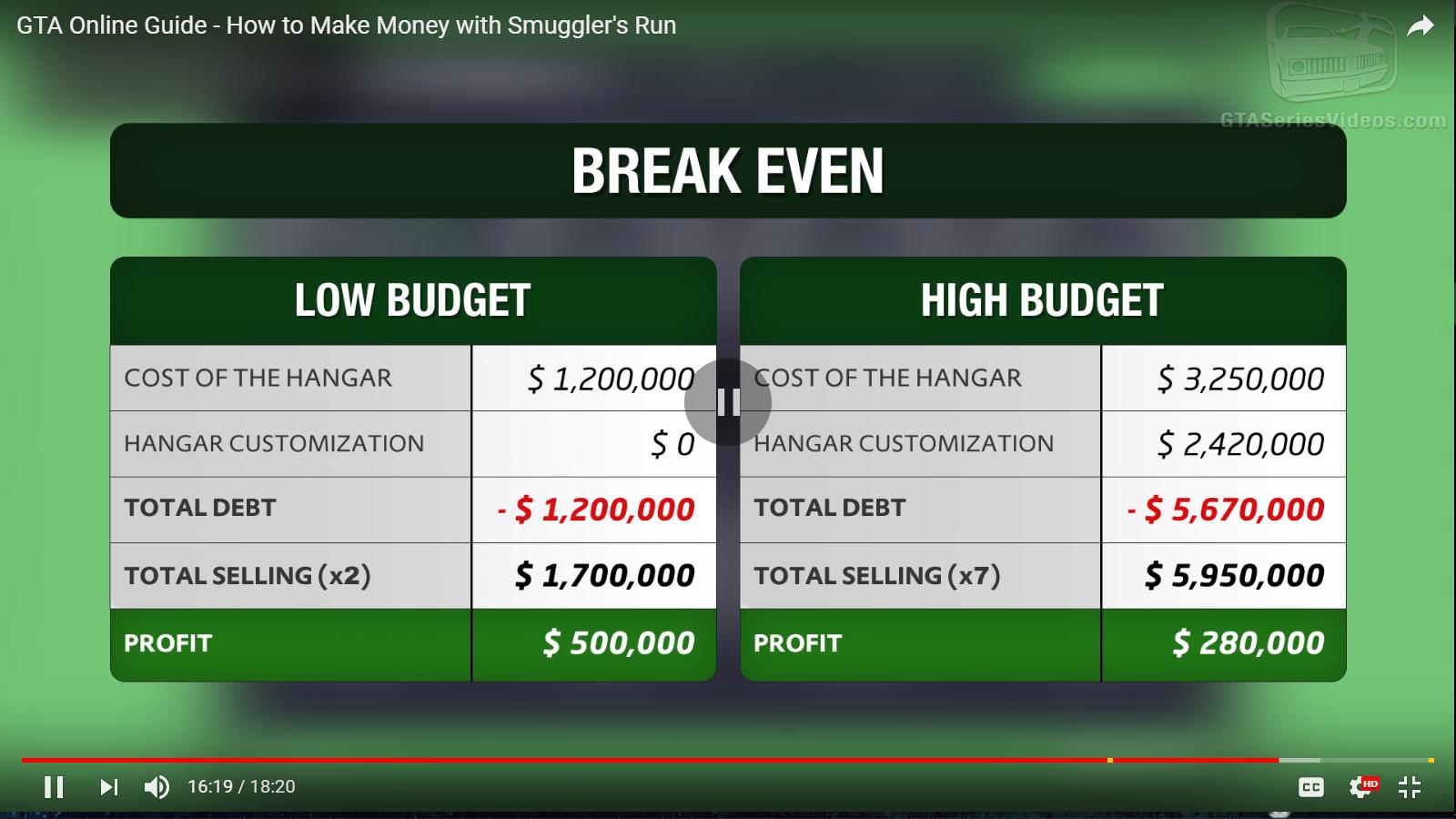 gta online gunrunning profit chart