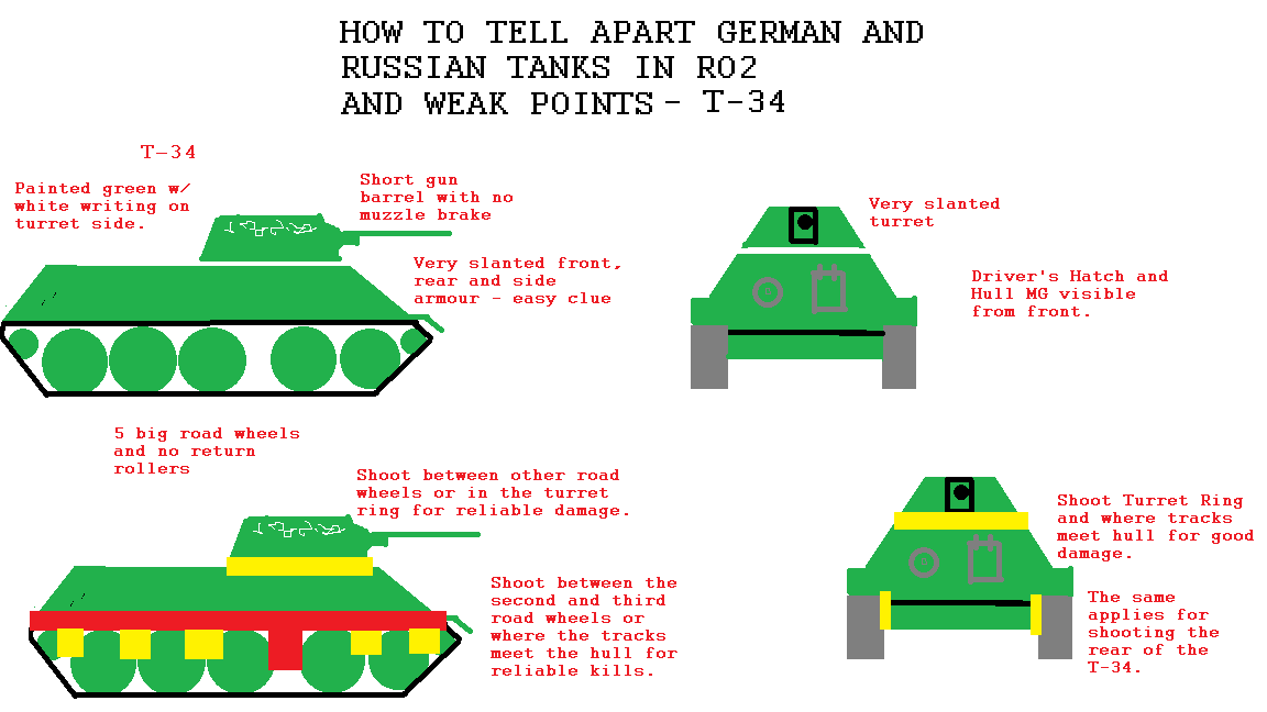 the t-34 is a helpful tank in that it has a very distinctive shape -  extremely sloped armour in all directions, turret mounted right at the  front,