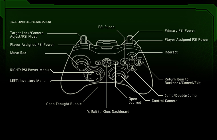 Steam Community :: Guide :: Xbox 360 Controller layout