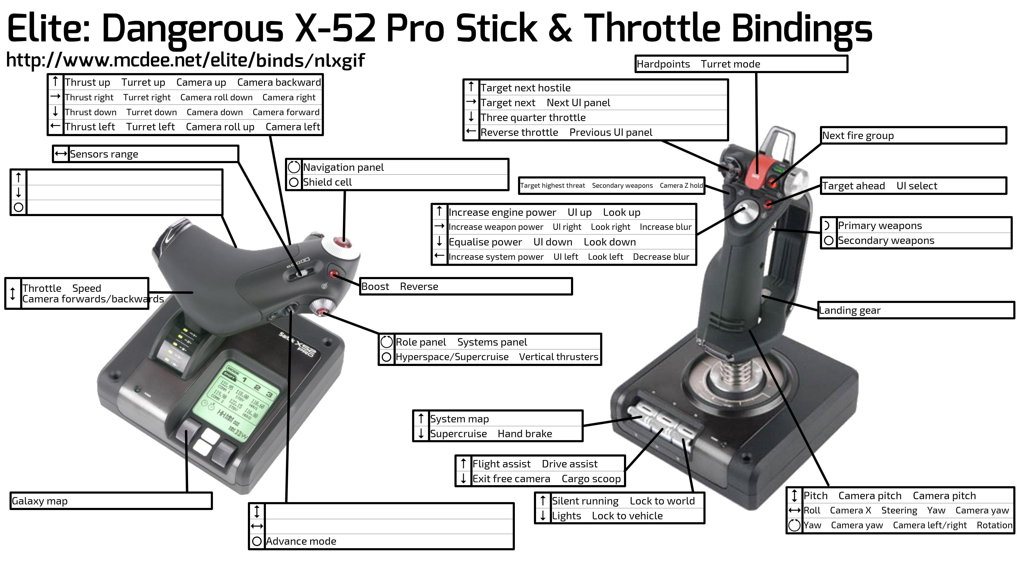 Saitek X 52 Profiles