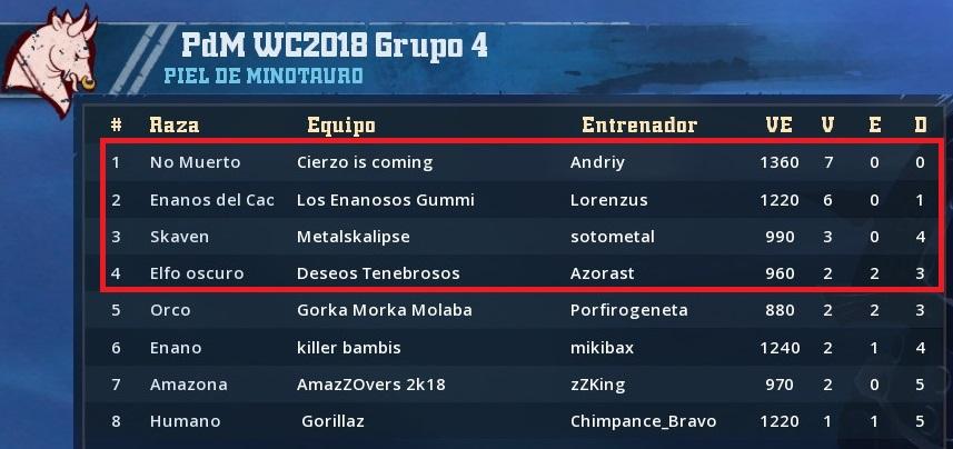WC2018 - Grupo 4 / Jornada 7 - hasta el domingo 27 de Mayo A01D22CFACE44E035FDD84D0A8F523F118B0A13F