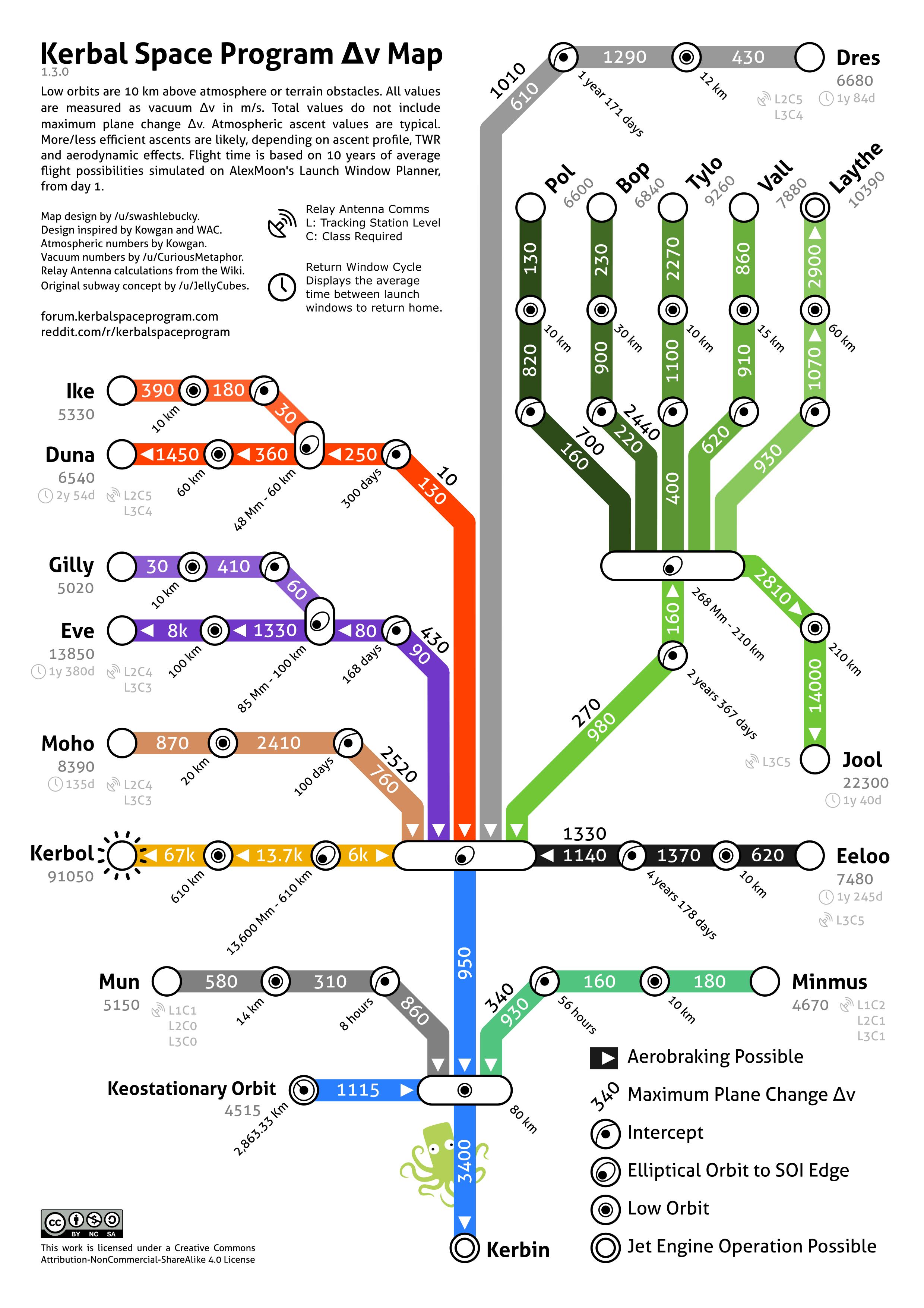 Delta V Map Steam Community :: Guide :: DeltaV map