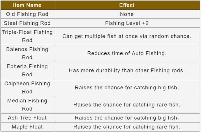 Awesome Fisher Leveling Guide