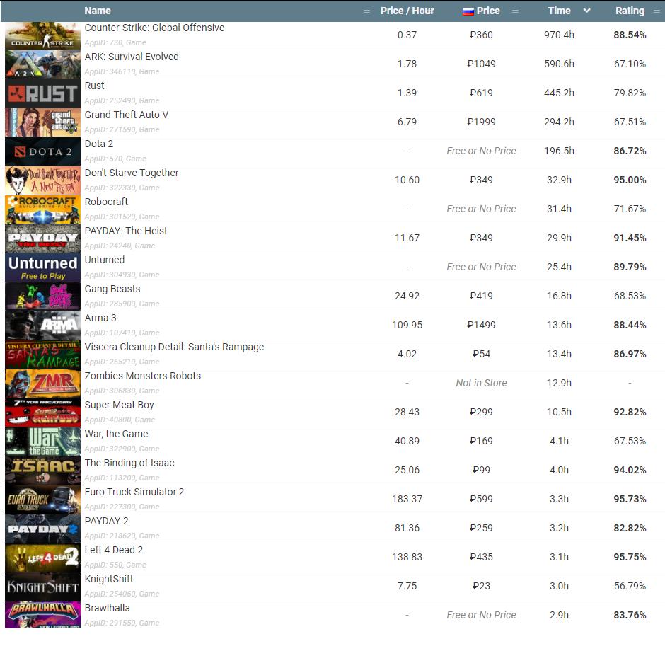 Рассчитать стоимость стим аккаунта. Продаем аккаунт Steam