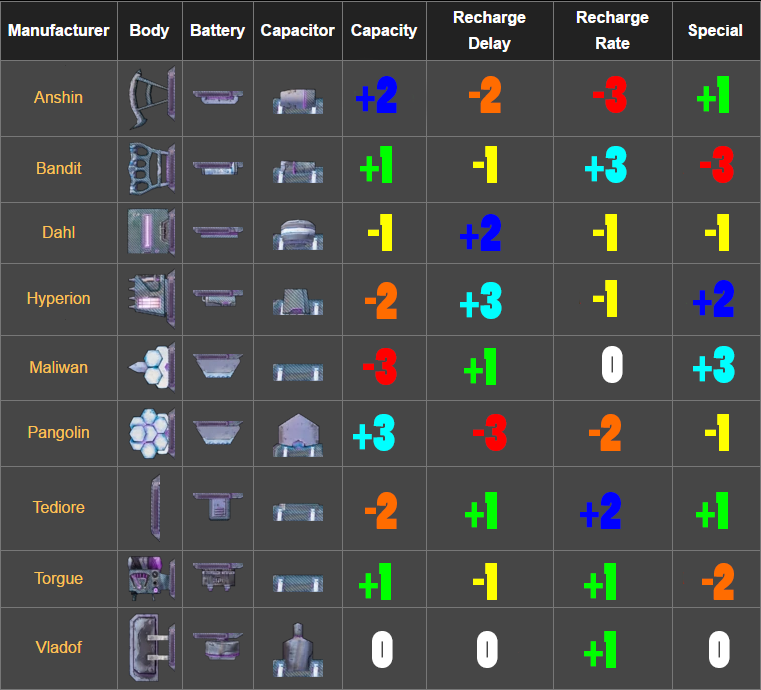 Steam Community Guide Borderlands 2 Weapon Part Charts
