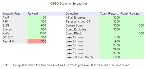 Steam Community :: :: CSGO Economy Spreadsheet