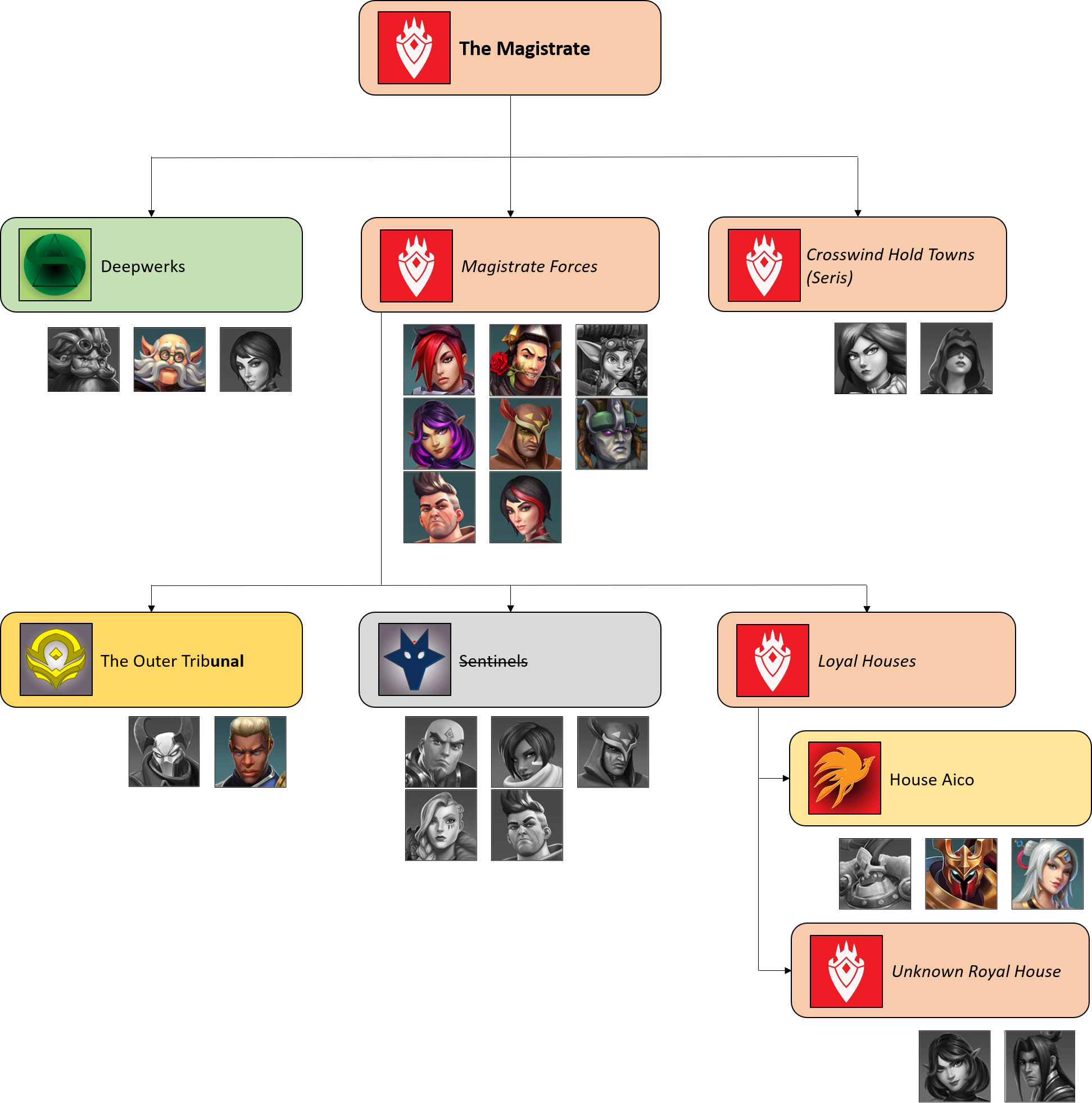 Steam Community :: Guide :: The Complete Paladins Lore