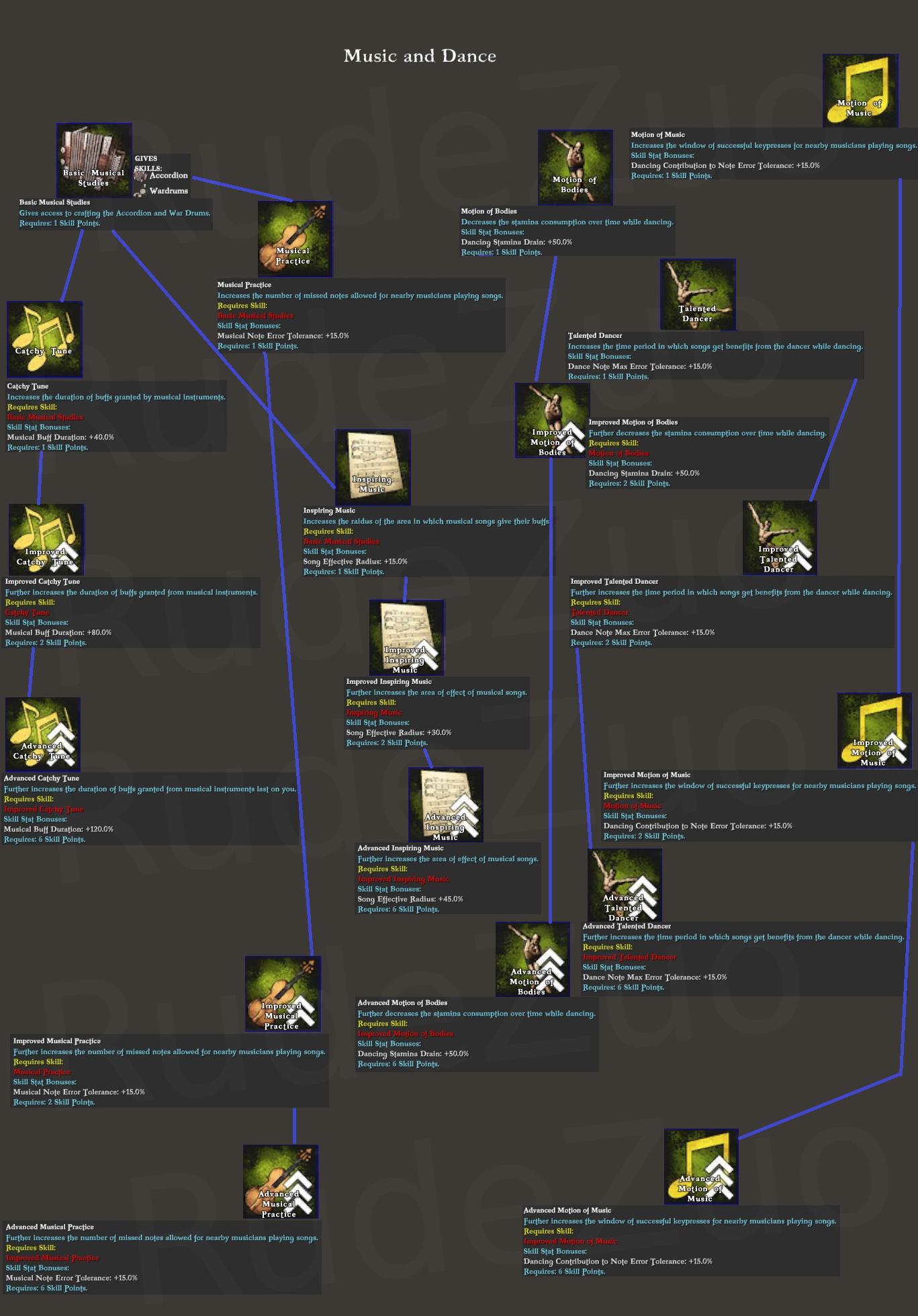Steam Community :: Guide :: Atlas Skill Trees