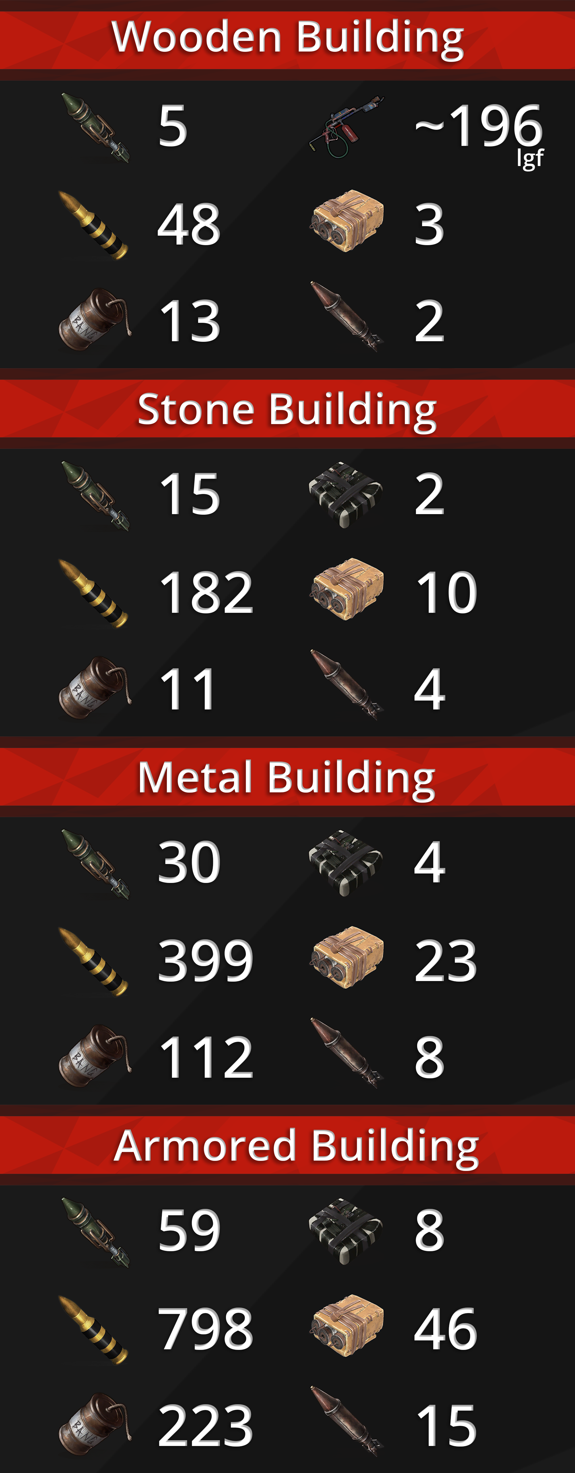 Steam Community :: Guide :: Rust Guide - Explosive Damage on