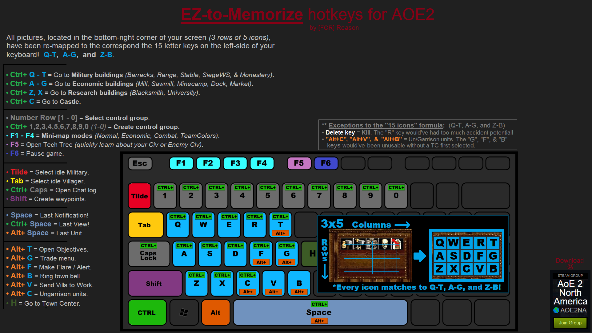 Age Of Empires 2 Hot Keys